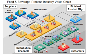 Food & beverage process value chain