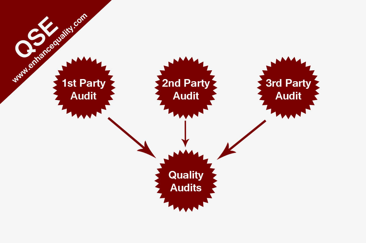 ISO 15189 Quality Audits