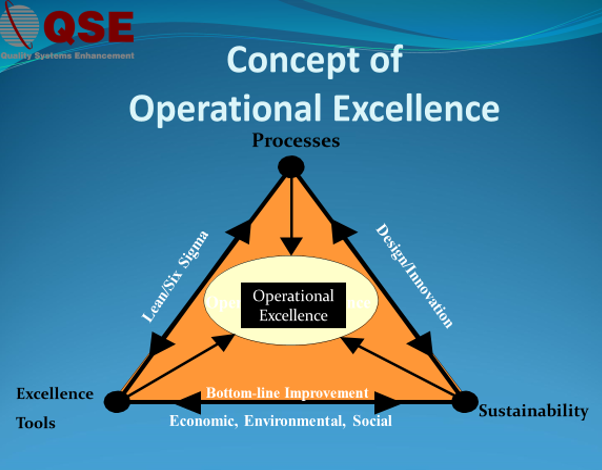 Concept of Operational Excellence