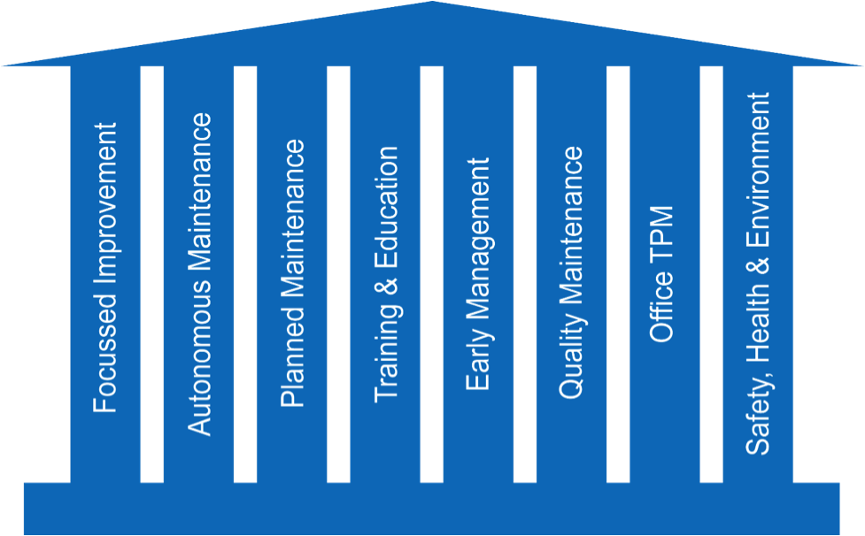 8 Pillars of Activity Involved in the Overall Equipment Effectiveness Standard's TPM