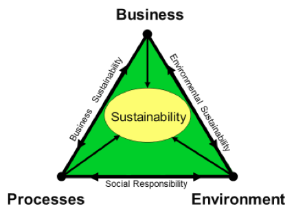 sustainability in an industrial atmosphere