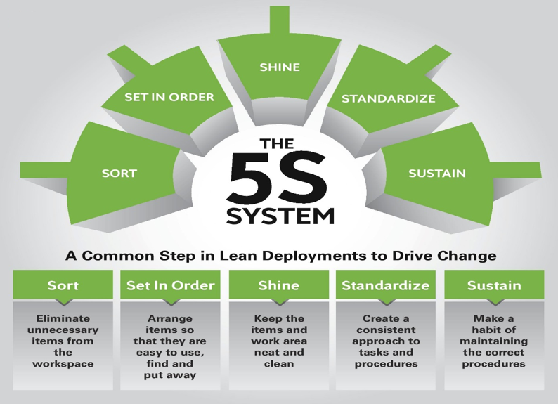 The 5s System