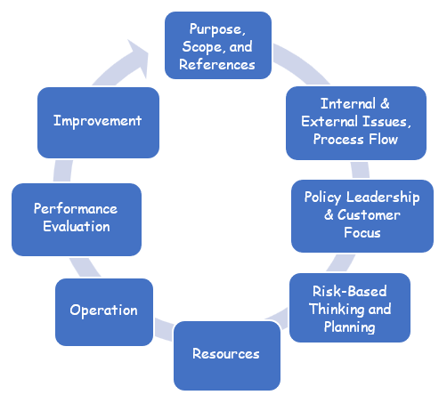 Summary of ISO Internal Auditing Services